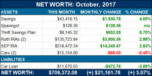 net worth nov 2017