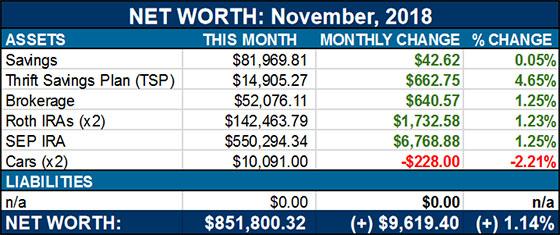 net worth - november