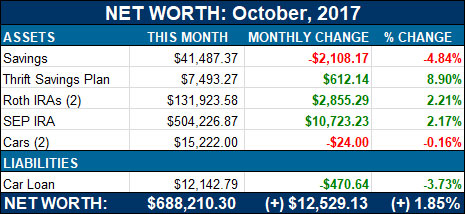 net worth - october, 2017