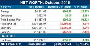 net worth october 2016
