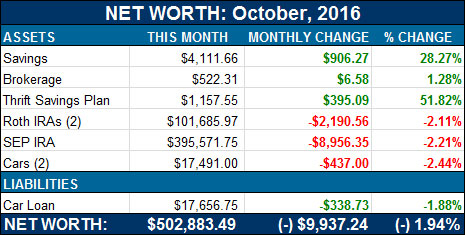 net worth october 2016