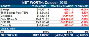 net worth october 2018