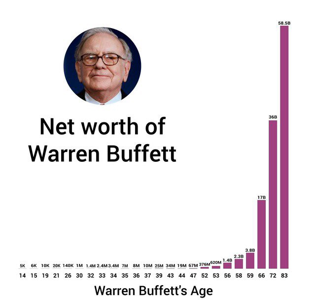 net worth of warren buffett