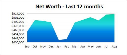 past year net worth