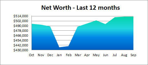 net worth past year