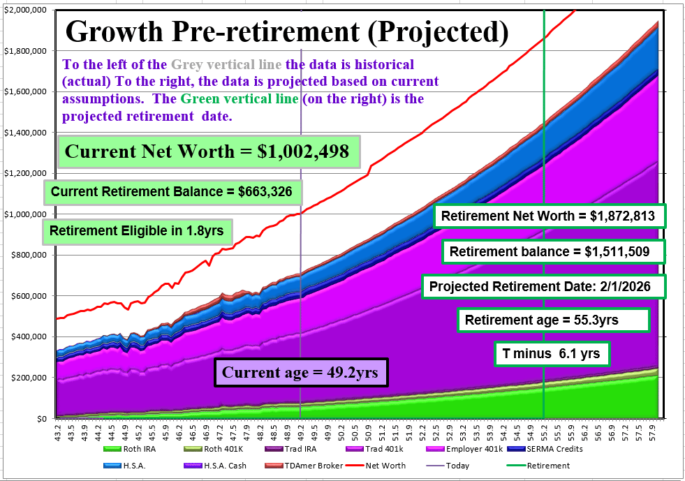 net worth projections