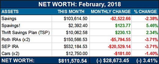 net worth - february, 2018