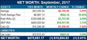 net worth sep 2017