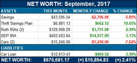 net worth september