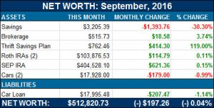 net worth september 2016