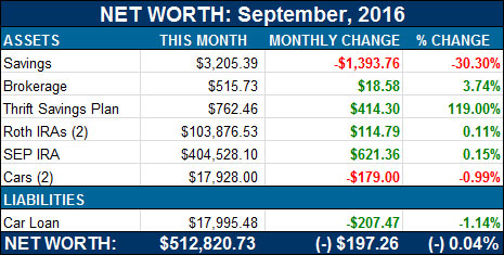 net worth september 2016