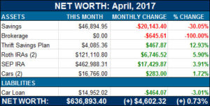 net worth update - april, 2017