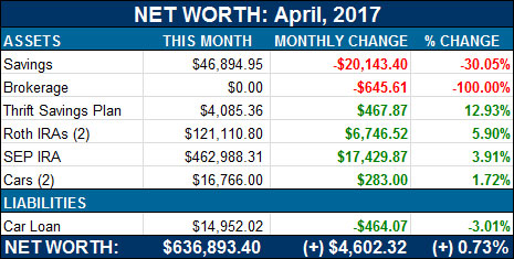 net worth - april, 2017