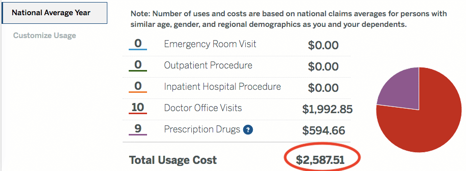 Typical annual healthcare costs