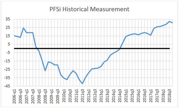 pfsi historical measurement