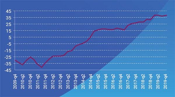 PFSi satisfaction index over decade