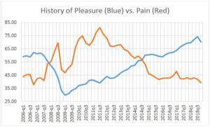 pleasure vs pain index history