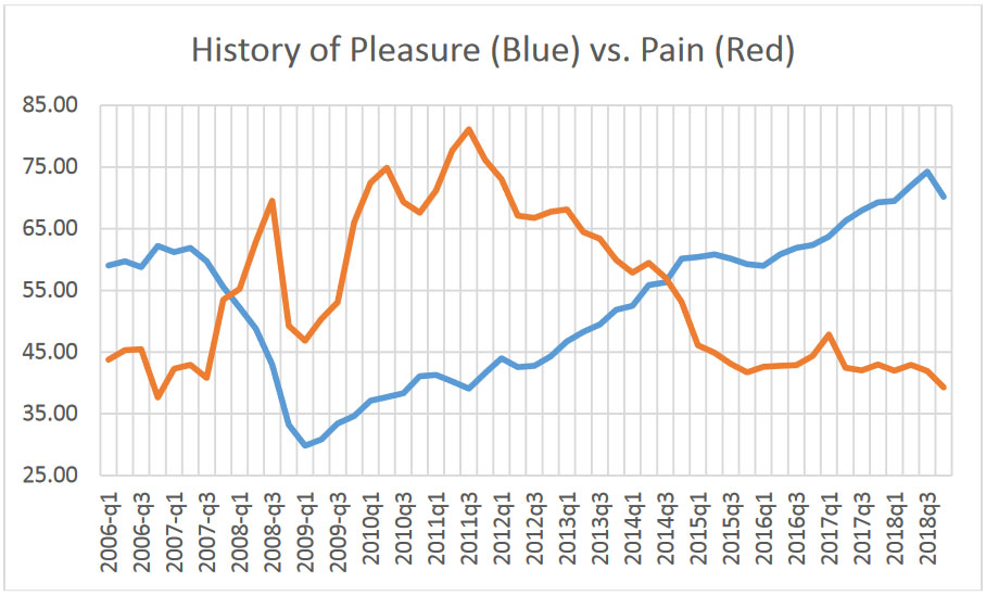 pleasure vs pain index history