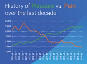 pleasure vs pain pfsi