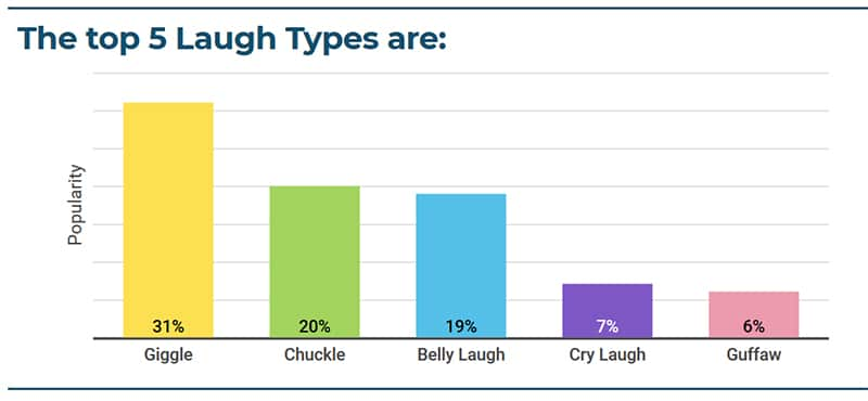 popular laugh types