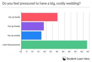 pressured to have big wedding
