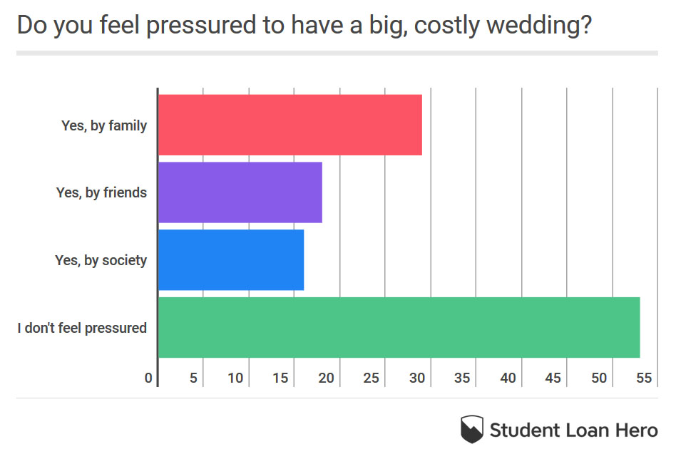 pressured to have big wedding