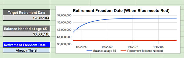 retirement freedom date