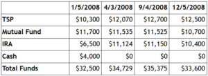 money tracking 2008