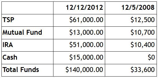 money tracking 2012