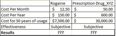 rogaine cost comparison