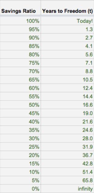 savings ratio - years to freedom
