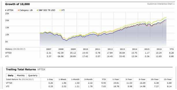 social index fund VFTSX