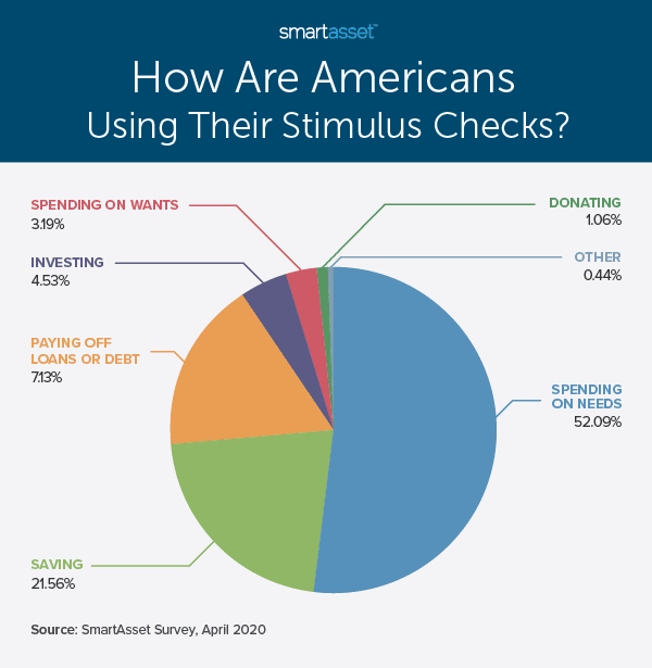 stimulus checks breakdown
