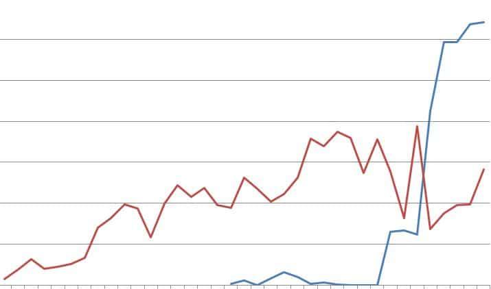 sylvie income graph