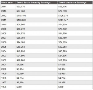 http://www.budgetsaresexy.com/2014/11/total-lifetime-earnings-wealth-ratio/