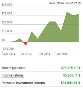 vanguard growth april 2015