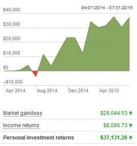 vanguard total returns
