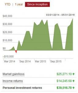 vanguard returns may 2016