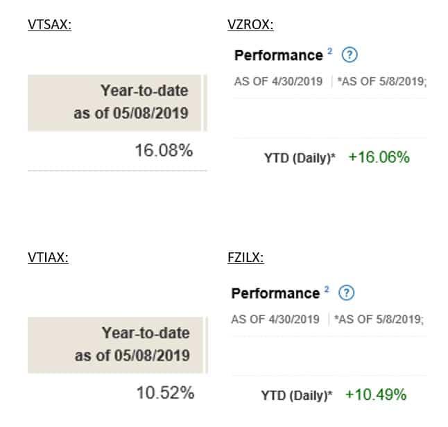 Vanguard low-cost index funds vs Fidelity's ZERO expense