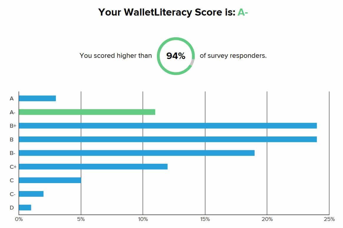 wallet literacy score