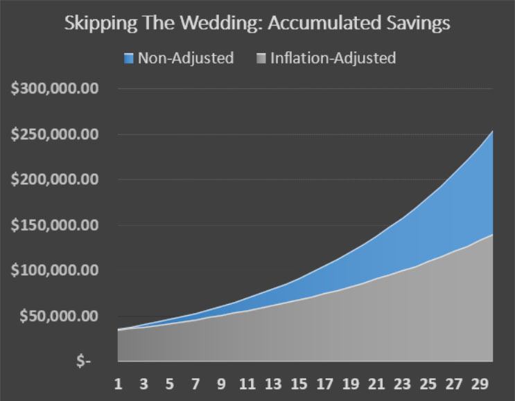 wedding savings invested