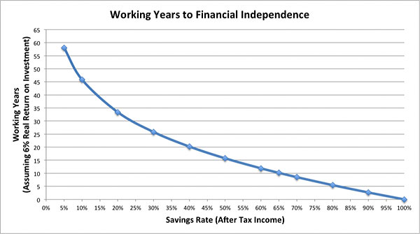 working years savings rate
